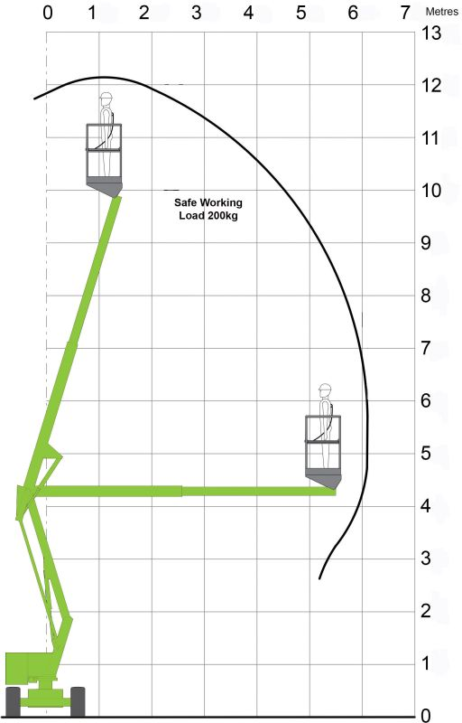 Working diagram